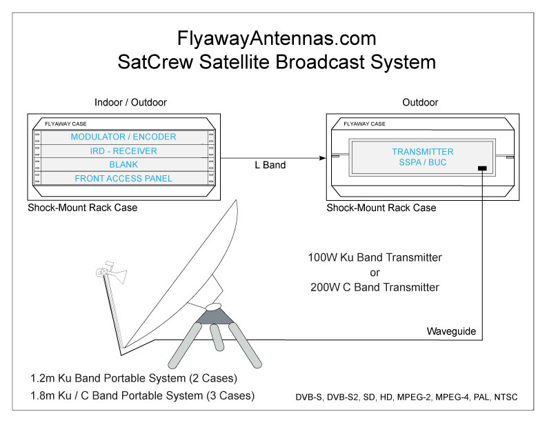 Flyaway Antenna Systems, Teleport Services and Broadcast